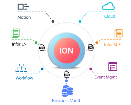 Infor-ION_2.1